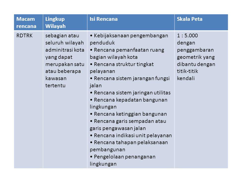 Macam rencana Lingkup Wilayah Isi RencanaSkala Peta RDTRKsebagian atau seluruh wilayah adminitrasi kota yang dapat merupakan satu atau beberapa kawasa