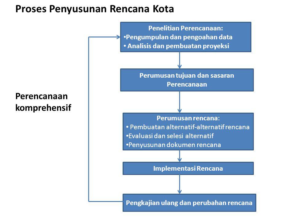 Penelitian Perencanaan: Pengumpulan dan pengoahan data Analisis dan pembuatan proyeksi Perumusan tujuan dan sasaran Perencanaan Implementasi Rencana P