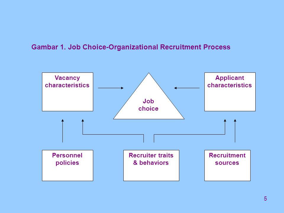 6 Faktor-Faktor yang Mempengaruhi Pilihan Pekerjaan –Vacancy Characteristics –Characteristics of Individual