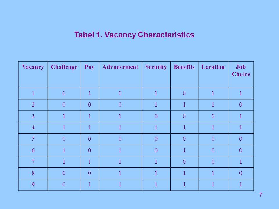 8 Vacancy Characteristics Pay level.Challenge & responsibility.