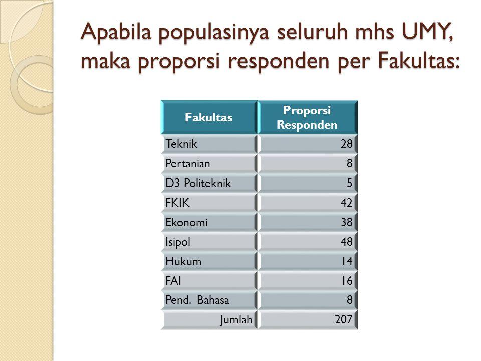 Apabila populasinya seluruh mhs UMY, maka proporsi responden per Fakultas: Fakultas Proporsi Responden Teknik28 Pertanian8 D3 Politeknik5 FKIK42 Ekono