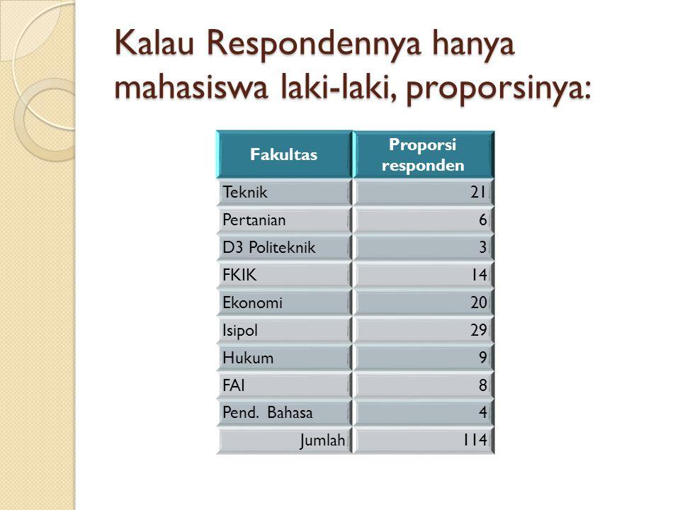 Kalau Respondennya hanya mahasiswa laki-laki, proporsinya: Fakultas Proporsi responden Teknik21 Pertanian6 D3 Politeknik3 FKIK14 Ekonomi20 Isipol29 Hu
