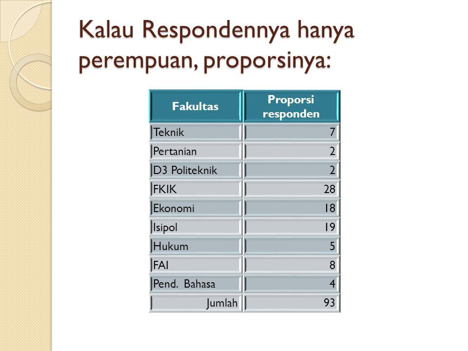 Kalau Respondennya hanya perempuan, proporsinya: Fakultas Proporsi responden Teknik7 Pertanian2 D3 Politeknik2 FKIK28 Ekonomi18 Isipol19 Hukum5 FAI8 P