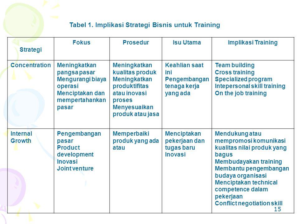 15 Tabel 1. Implikasi Strategi Bisnis untuk Training Strategi FokusProsedurIsu UtamaImplikasi Training ConcentrationMeningkatkan pangsa pasar Menguran
