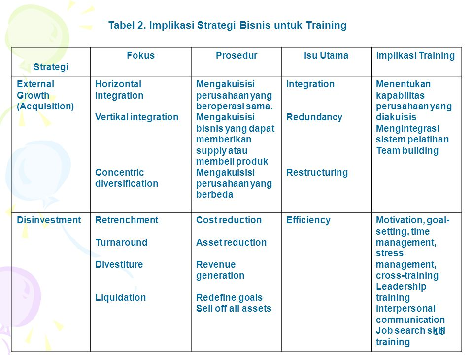 16 Tabel 2. Implikasi Strategi Bisnis untuk Training Strategi FokusProsedurIsu UtamaImplikasi Training External Growth (Acquisition) Horizontal integr