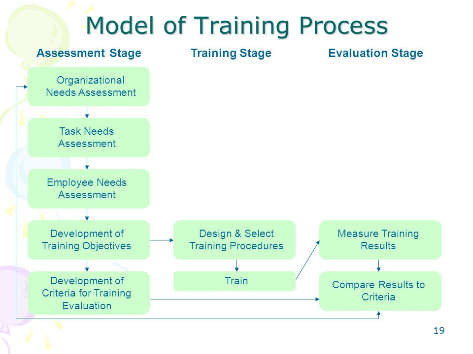 19 Model of Training Process Assessment Stage Organizational Needs Assessment Task Needs Assessment Employee Needs Assessment Development of Training Objectives Development of Criteria for Training Evaluation Design & Select Training Procedures Train Measure Training Results Compare Results to Criteria Training StageEvaluation Stage