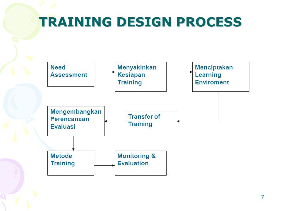 7 Need Assessment Menyakinkan Kesiapan Training Menciptakan Learning Enviroment Transfer of Training Mengembangkan Perencanaan Evaluasi Metode Trainin
