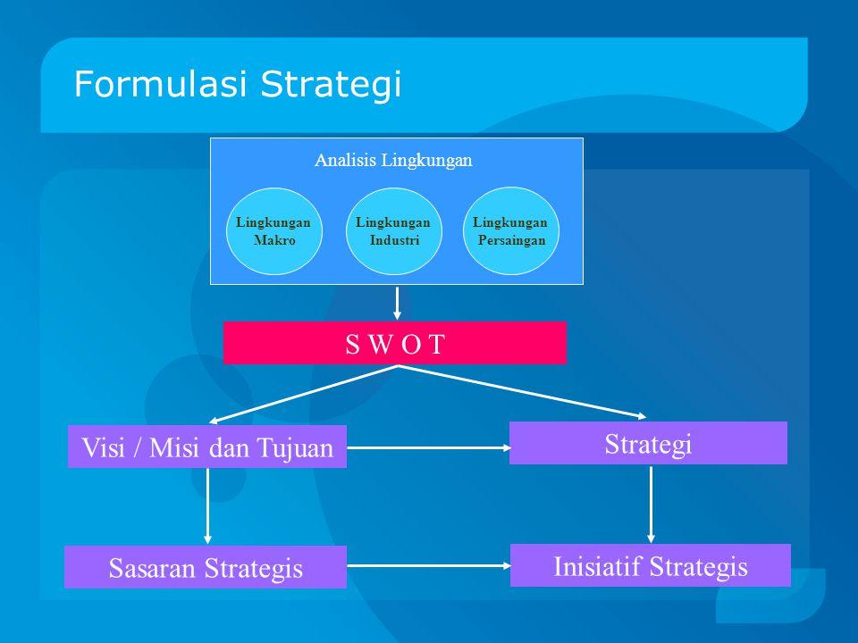 Formulasi Strategi Lingkungan Makro Lingkungan Industri Lingkungan Persaingan Analisis Lingkungan S W O T Visi / Misi dan Tujuan Strategi Sasaran Strategis Inisiatif Strategis
