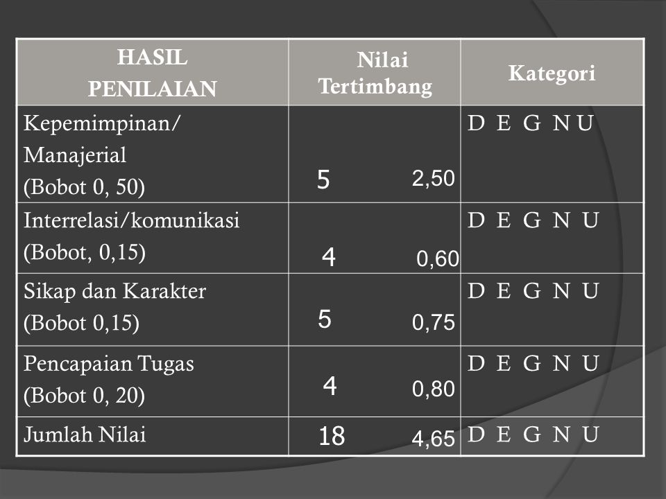 HASIL PENILAIAN Nilai Tertimbang Kategori Kepemimpinan/ Manajerial (Bobot 0, 50) D E G N U Interrelasi/komunikasi (Bobot, 0,15) D E G N U Sikap dan Ka