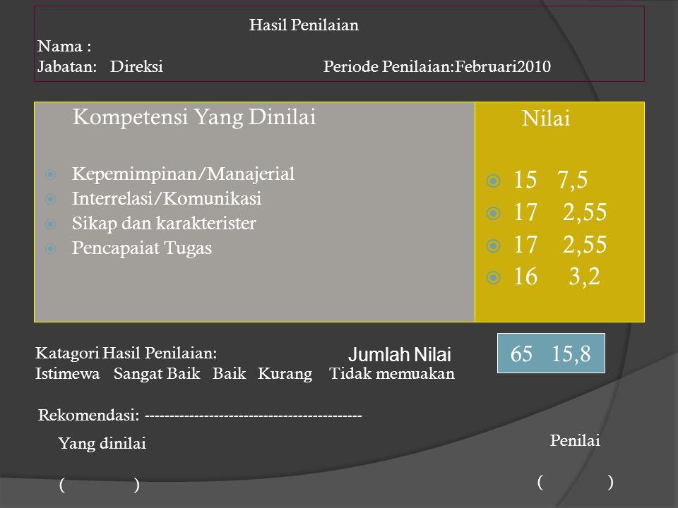 Hasil Penilaian Nama : Jabatan: Direksi Periode Penilaian:Februari2010 Kompetensi Yang Dinilai  Kepemimpinan/Manajerial  Interrelasi/Komunikasi  Si