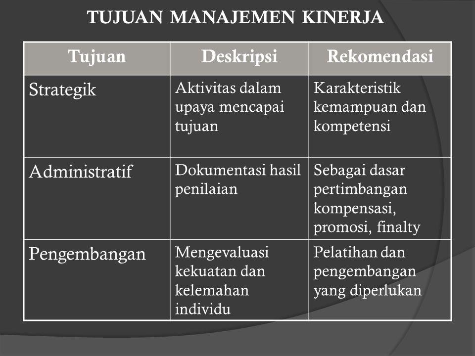 Analisis Pekerjaan dan Penilaian Kinerja  Job description  Job specification.