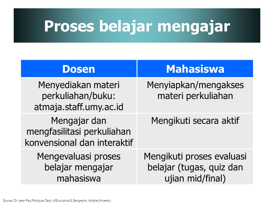 Proses belajar mengajar DosenMahasiswa Menyediakan materi perkuliahan/buku: atmaja.staff.umy.ac.id Menyiapkan/mengakses materi perkuliahan Mengajar da
