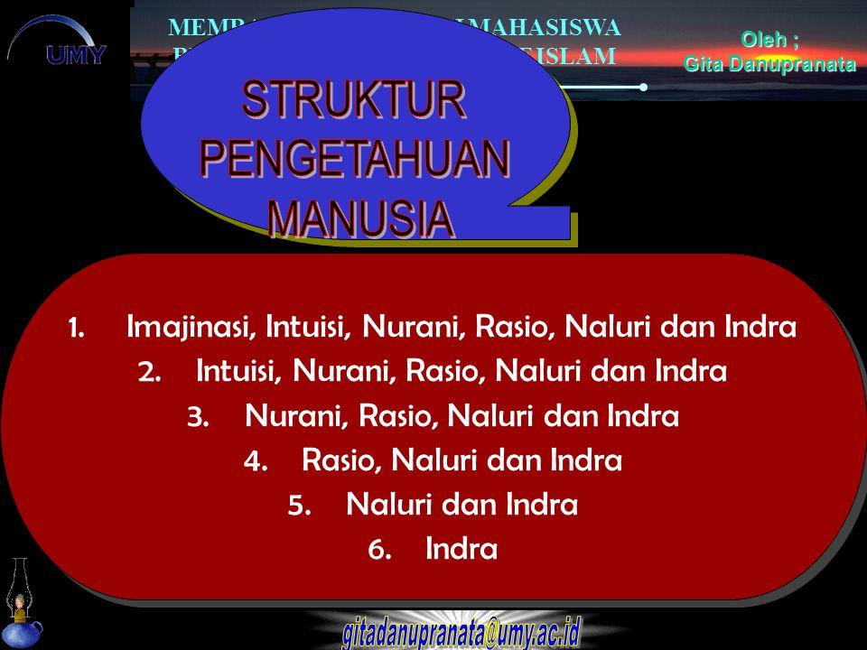 MEMBANGUN MOTIVASI MAHASISWA BERWIRAUSAHA PERSPEKTIF ISLAM Oleh ; Gita Danupranata 1.Imajinasi, Intuisi, Nurani, Rasio, Naluri dan Indra 2.Intuisi, Nu