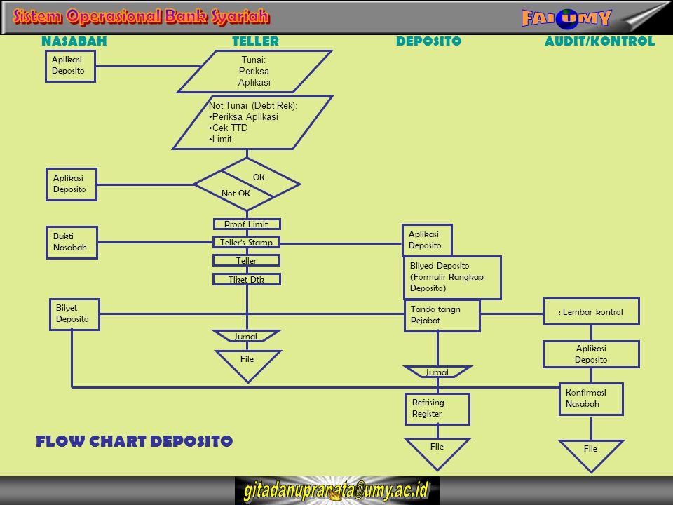 NASABAH Aplikasi Deposito TELLERDEPOSITOAUDIT/KONTROL Tunai: Periksa Aplikasi Deposito Bukti Nasabah Proof Limit Teller's Stamp Teller Tiket Dtk Bilye