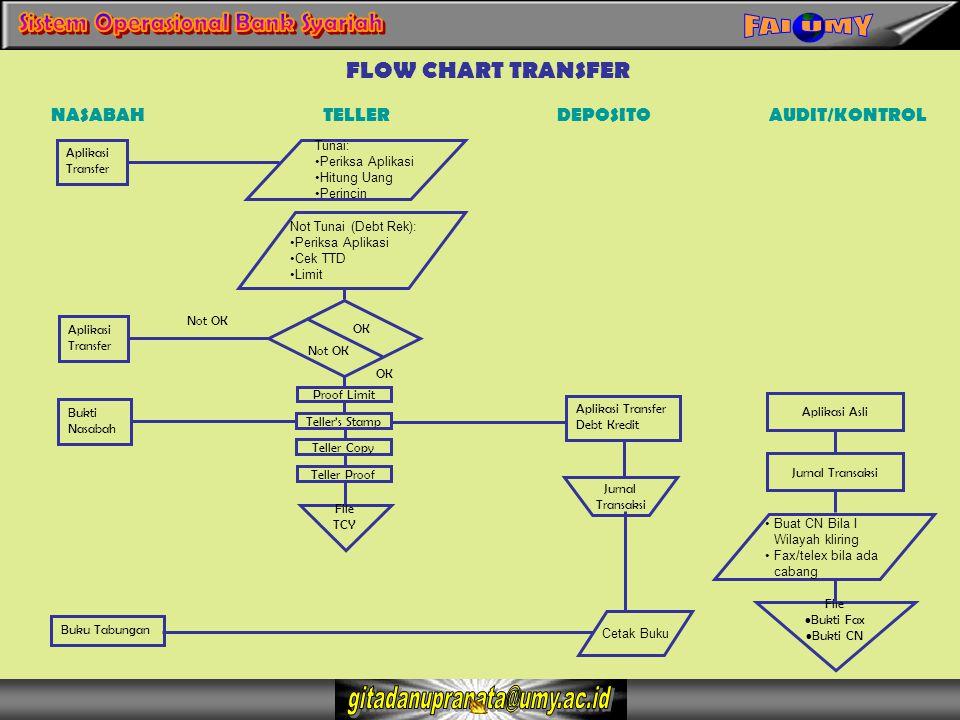 NASABAH Aplikasi Transfer TELLERDEPOSITOAUDIT/KONTROL Tunai: Periksa Aplikasi Hitung Uang Perincin Aplikasi Transfer Bukti Nasabah Proof Limit Teller'