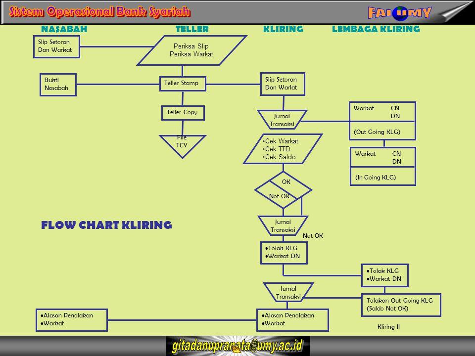 TUGAS KE-2.Kirimkan melalui blog saudara, flow chat e-Banking dari bank Syariah.