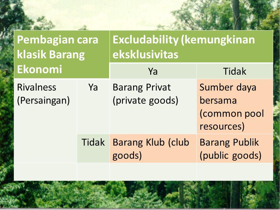 Tantangan Aliran sumberdaya sulit dipastikan  Melindungi common pool resource dari overuse Rancangan institusi yang menjamin keberlanjutan dan efisiensi dalam pengelolaan SDA