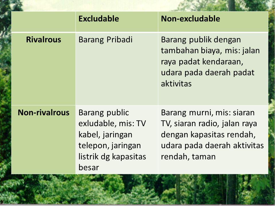 ExcludableNon-excludable RivalrousBarang PribadiBarang publik dengan tambahan biaya, mis: jalan raya padat kendaraan, udara pada daerah padat aktivita