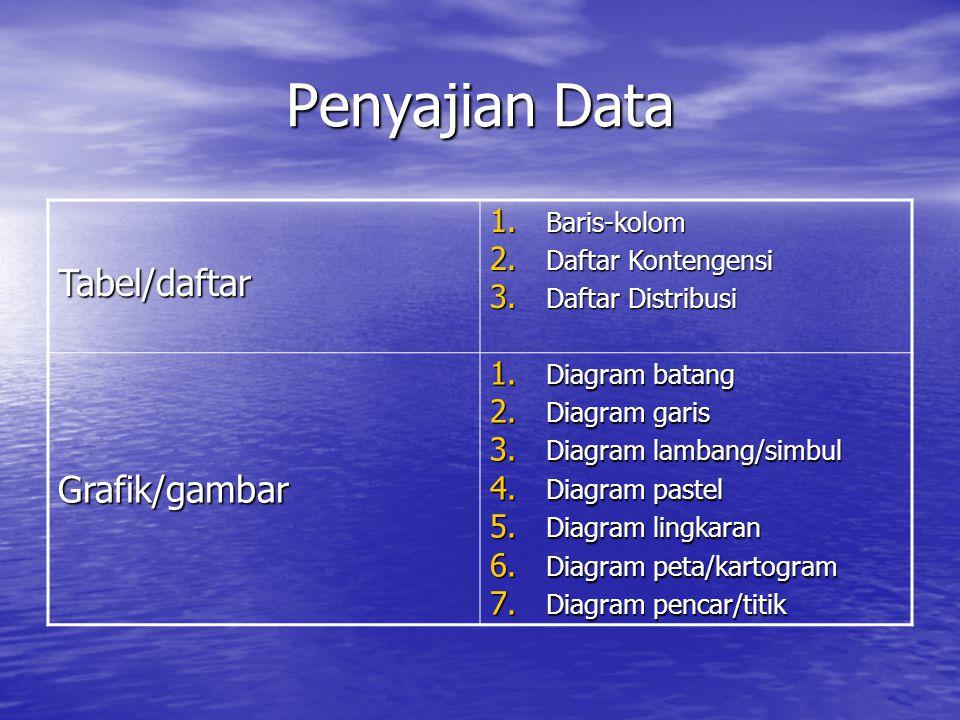 Penyajian Data Tabel/daftar 1. Baris-kolom 2. Daftar Kontengensi 3. Daftar Distribusi Grafik/gambar 1. Diagram batang 2. Diagram garis 3. Diagram lamb