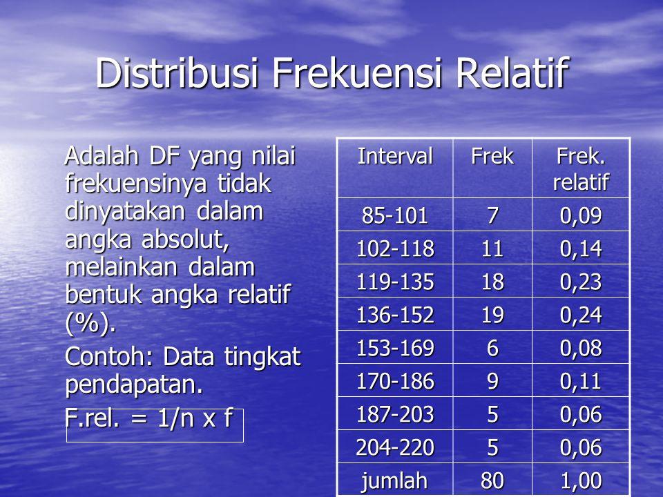 Distribusi Frekuensi Relatif Adalah DF yang nilai frekuensinya tidak dinyatakan dalam angka absolut, melainkan dalam bentuk angka relatif (%). Adalah
