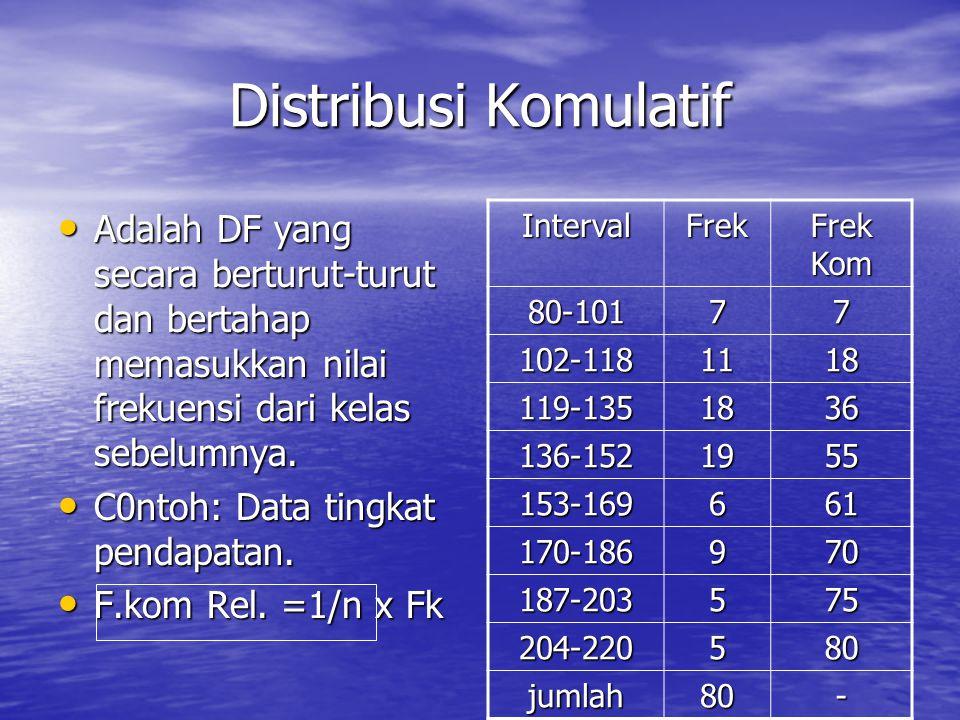 Distribusi Komulatif Adalah DF yang secara berturut-turut dan bertahap memasukkan nilai frekuensi dari kelas sebelumnya.