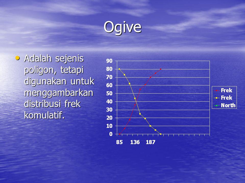 Ogive Adalah sejenis poligon, tetapi digunakan untuk menggambarkan distribusi frek komulatif. Adalah sejenis poligon, tetapi digunakan untuk menggamba