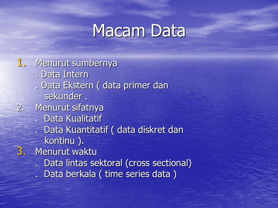 Macam Data 1. Menurut sumbernya. Data Intern. Data Ekstern ( data primer dan sekunder. 2. Menurut sifatnya. Data Kualitatif. Data Kuantitatif ( data d