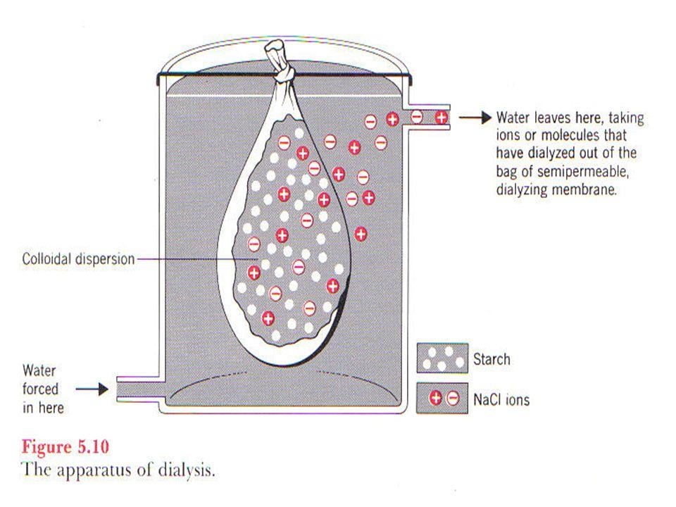 Kestabilan koloid : Penambahan Emulsifying Agent Emulsifying Agent : suatu zat yang ditambahkan pada emulsi ( koloid yang terbentuk dari zat cair yang terdispersi dalam zat cair) supaya stabil.