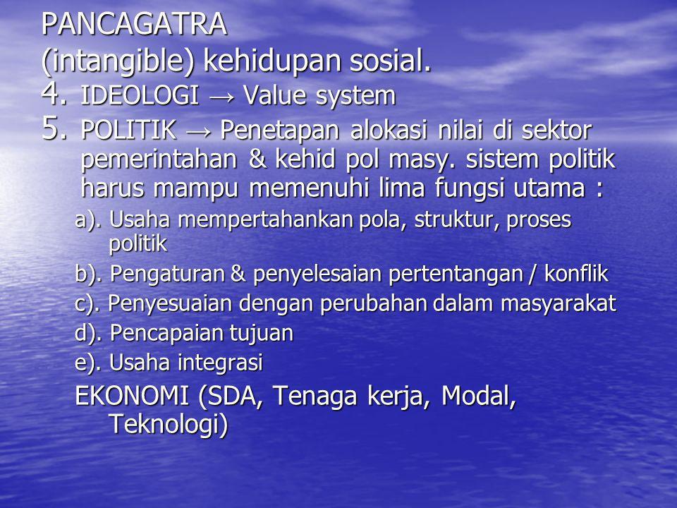 PANCAGATRA (intangible) kehidupan sosial. 4. IDEOLOGI → Value system 5. POLITIK → Penetapan alokasi nilai di sektor pemerintahan & kehid pol masy. sis
