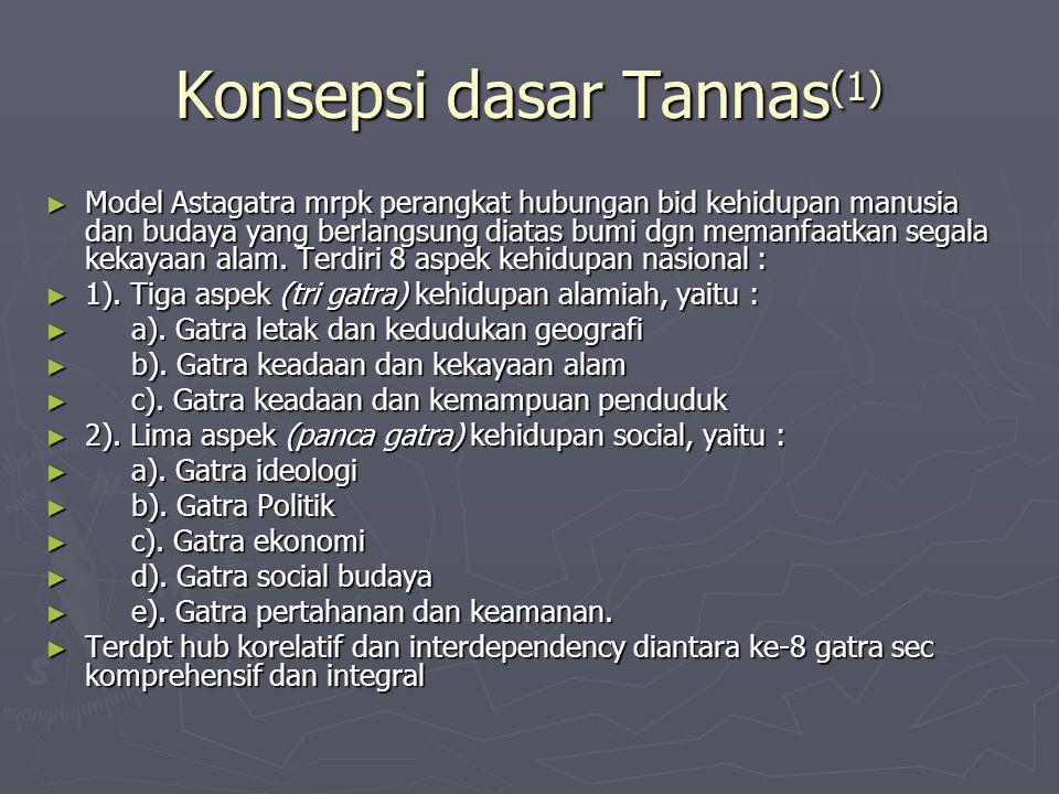 Konsepsi dasar Tannas (1) ► Model Astagatra mrpk perangkat hubungan bid kehidupan manusia dan budaya yang berlangsung diatas bumi dgn memanfaatkan seg