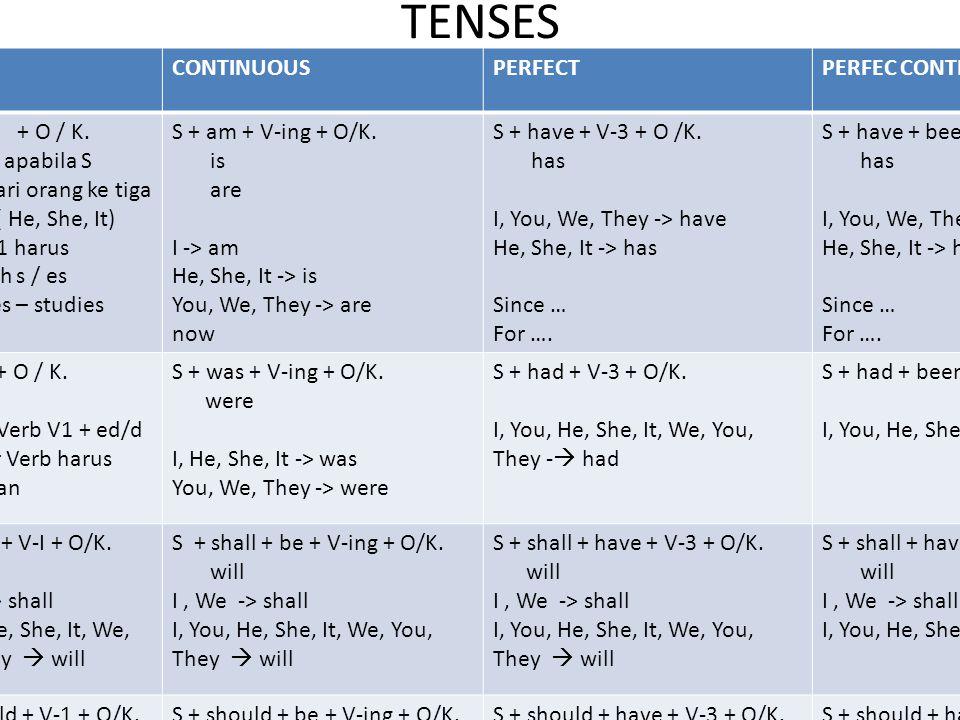 TENSES SIMPLECONTINUOUSPERFECTPERFEC CONTINUOUS PRESENT SEKARAN G S + V - 1 + O / K. Catatan: apabila S terdiri dari orang ke tiga tunggal ( He, She,