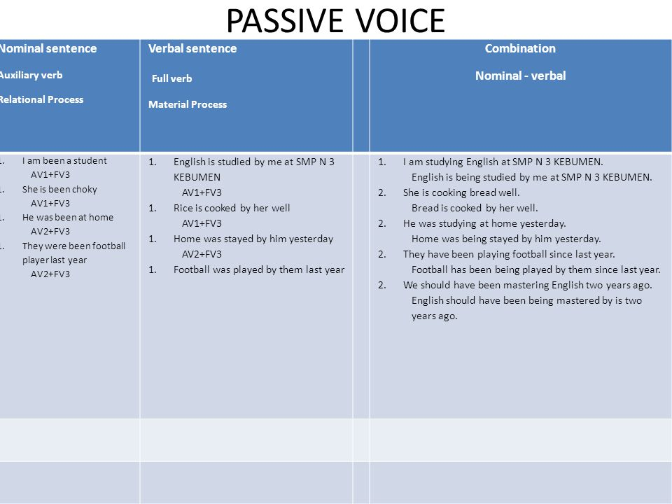 PASSIVE VOICE Nominal sentence Auxiliary verb Relational Process Verbal sentence Full verb Material Process Combination Nominal - verbal 1.I am been a