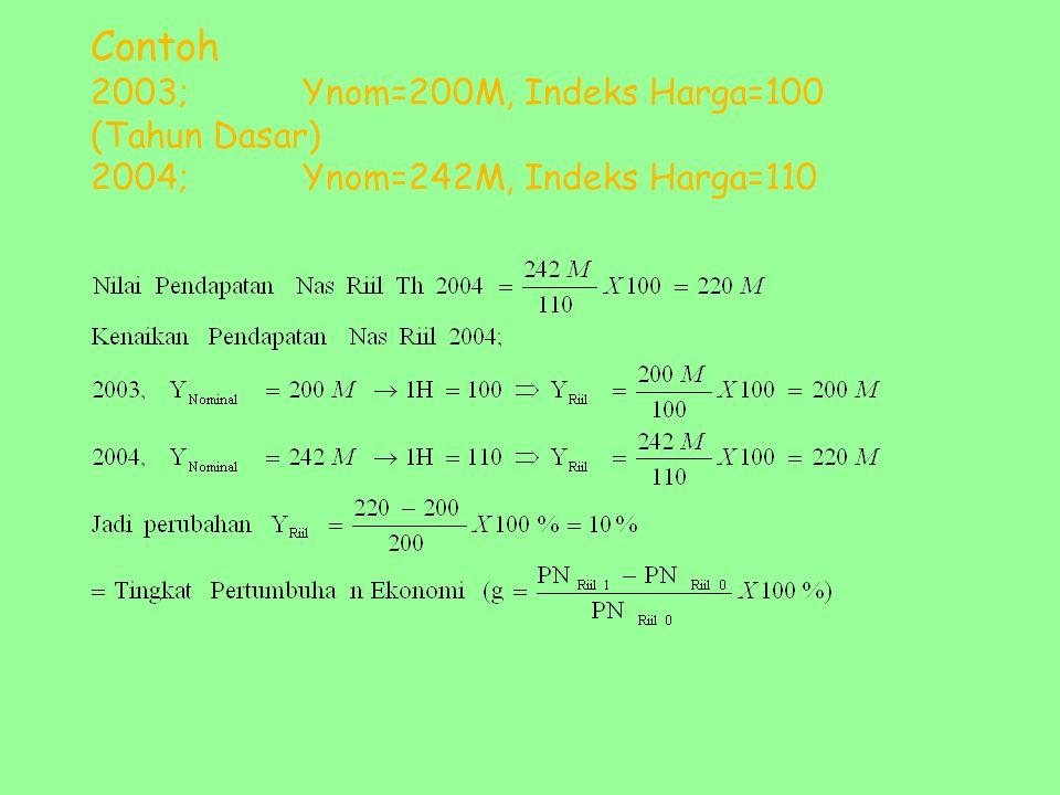 Contoh 2003; Ynom=200M, Indeks Harga=100 (Tahun Dasar) 2004; Ynom=242M, Indeks Harga=110