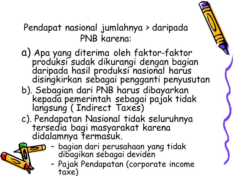 Pendapat nasional jumlahnya > daripada PNB karena: a) Apa yang diterima oleh faktor-faktor produksi sudak dikurangi dengan bagian daripada hasil produ
