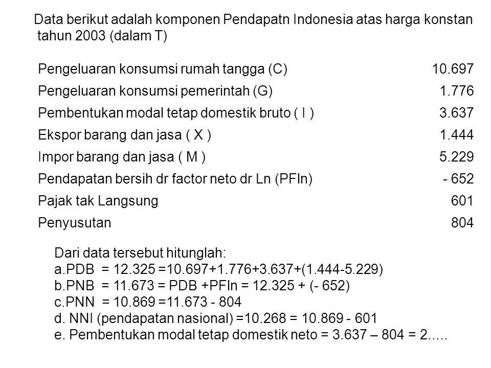 Data berikut adalah komponen Pendapatn Indonesia atas harga konstan tahun 2003 (dalam T) Pengeluaran konsumsi rumah tangga (C)10.697 Pengeluaran konsu