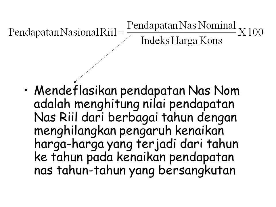 Mendeflasikan pendapatan Nas Nom adalah menghitung nilai pendapatan Nas Riil dari berbagai tahun dengan menghilangkan pengaruh kenaikan harga-harga ya