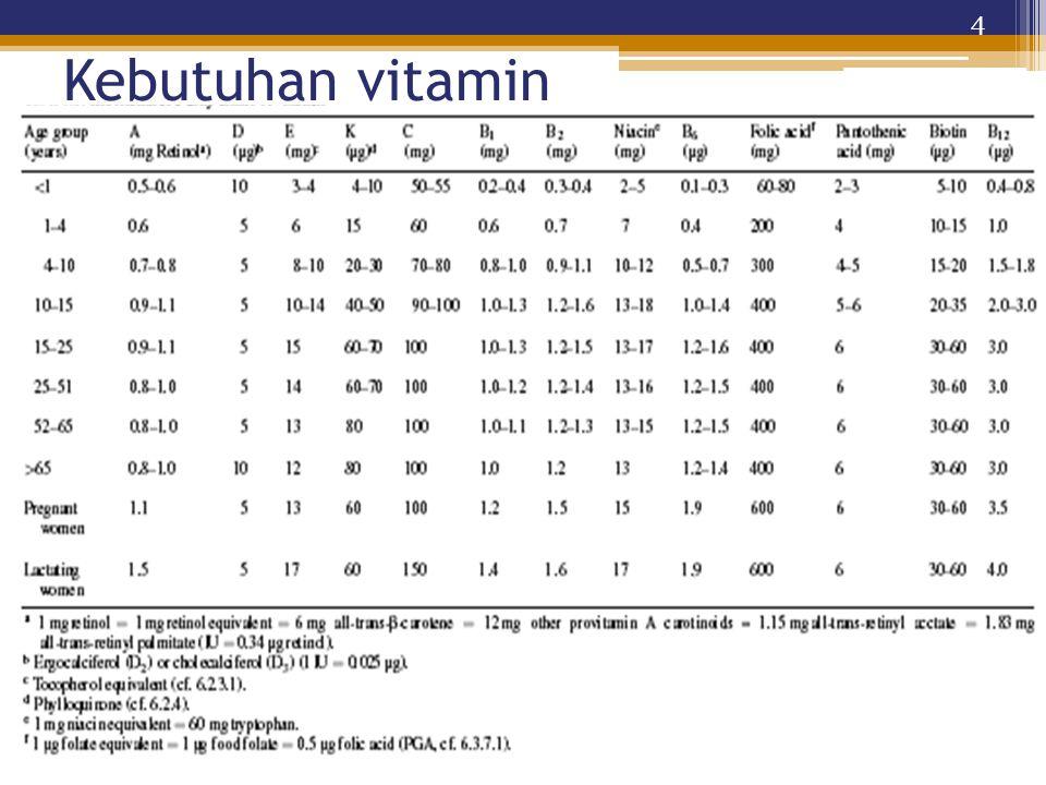 Peran Vitamin B diperlukan untuk: Menunjang dan meningkatkan laju metabolisme Mempertahankan kesehatan kulit dan tulang Meningkatkan sistem imun dan fungsi syaraf Meningkatkan pertumbuhan dan pembelahan termasuk sel darah merah sehingga dapat mencegah anemia Menurunkan resiko kanker pankreas Semua vitamin B larut air sehingga ekskresi yang berlebihan harus diganti 35