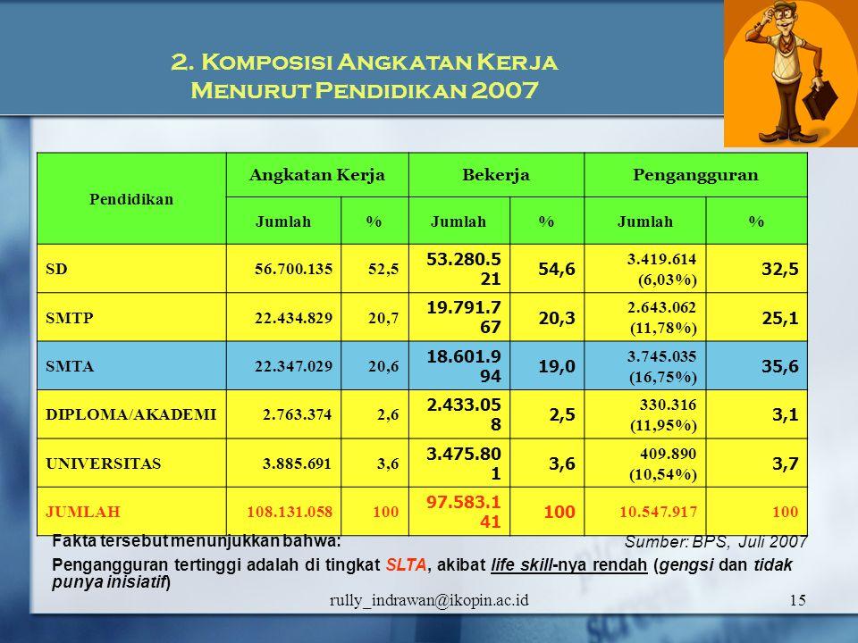 rully_indrawan@ikopin.ac.id15 Pendidikan Angkatan KerjaBekerjaPengangguran Jumlah% % % SD56.700.13552,5 53.280.5 21 54,6 3.419.614 (6,03%) 32,5 SMTP22