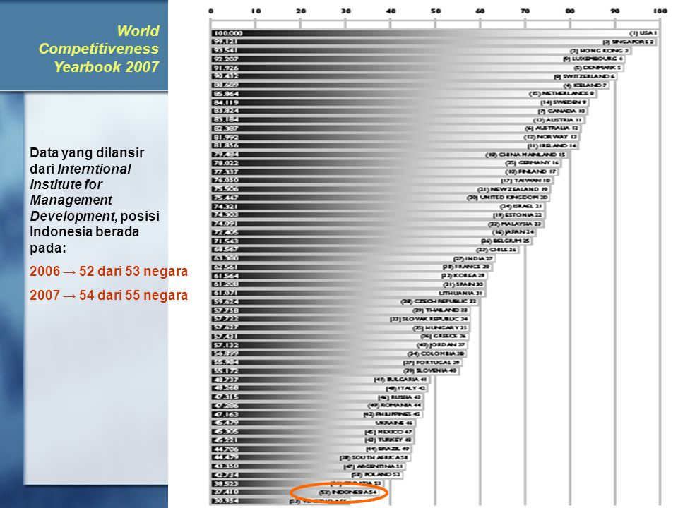 rully_indrawan@ikopin.ac.id22 Data yang dilansir dari Interntional Institute for Management Development, posisi Indonesia berada pada: 2006 → 52 dari