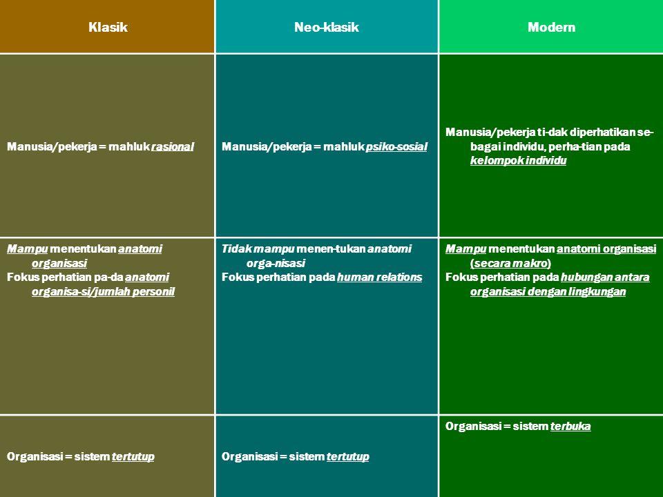 rully_indrawan@ikopin.ac.id26 Perbandingan pendekatan Klasik, pendekatan Neo-Klasik, dan pendekatan Modern : KlasikNeo-klasikModern Manusia/pekerja =