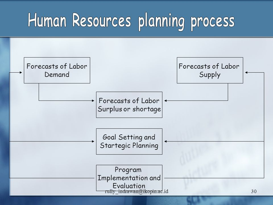 rully_indrawan@ikopin.ac.id30 Forecasts of Labor Demand Forecasts of Labor Surplus or shortage Goal Setting and Startegic Planning Program Implementat