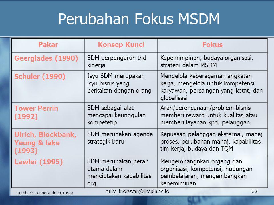 rully_indrawan@ikopin.ac.id53 Perubahan Fokus MSDM PakarKonsep KunciFokus Geerglades (1990) SDM berpengaruh thd kinerja Kepemimpinan, budaya organisas