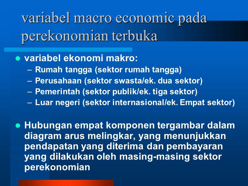 variabel macro economic pada perekonomian terbuka variabel ekonomi makro: –R–Rumah tangga (sektor rumah tangga) –P–Perusahaan (sektor swasta/ek.