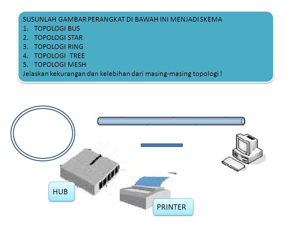 JAWABAN 1 1.Jaringan komputer merupakan suatu sistem yang menghubungkan komputer menggunakan teknologi transmisi data atau dapat dikatakan bahwa sekumpulan komputer beserta mekanisme dan prosedurnya dapat saling berhubungan dan berkomunikasi 2.A.
