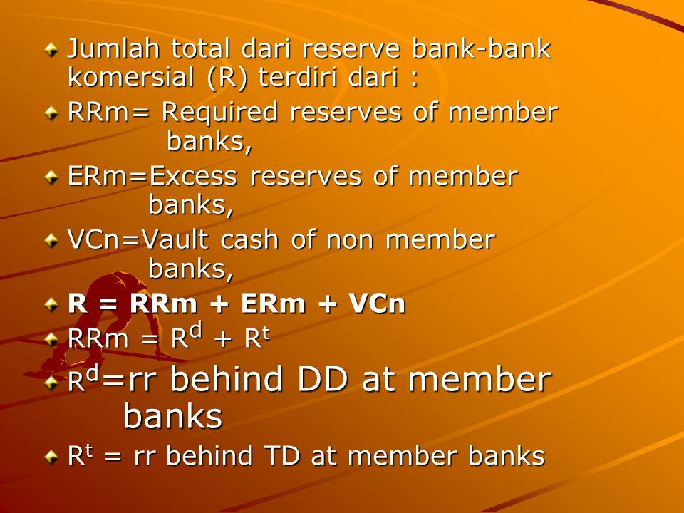 Jumlah total dari reserve bank-bank komersial (R) terdiri dari : RRm= Required reserves of member banks, ERm=Excess reserves of member banks, VCn=Vaul