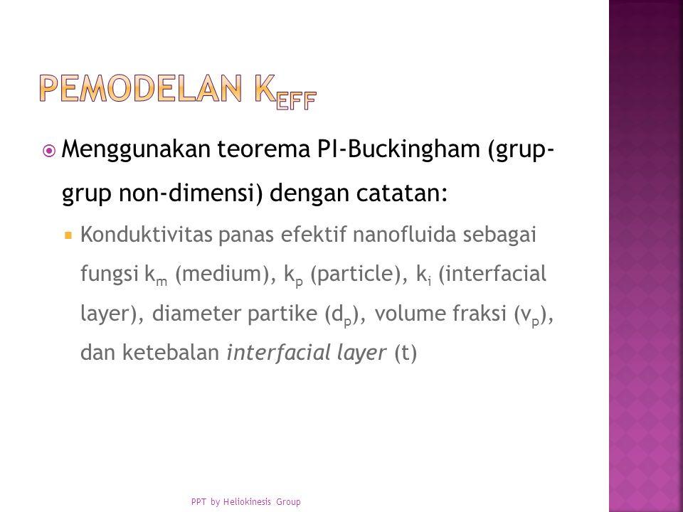  Menggunakan teorema PI-Buckingham (grup- grup non-dimensi) dengan catatan:  Konduktivitas panas efektif nanofluida sebagai fungsi k m (medium), k p