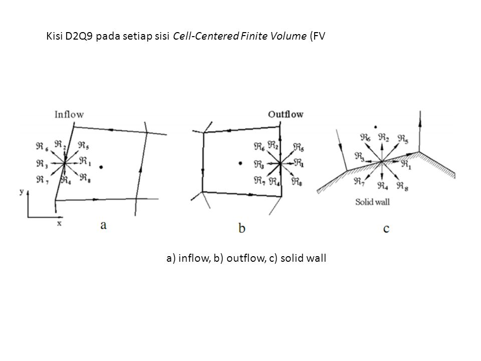 a) inflow, b) outflow, c) solid wall Kisi D2Q9 pada setiap sisi Cell-Centered Finite Volume (FV