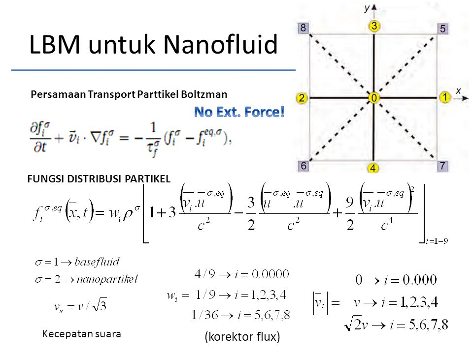 LBM untuk Nanofluid FUNGSI DISTRIBUSI PARTIKEL (korektor flux) Kecepatan suara Persamaan Transport Parttikel Boltzman