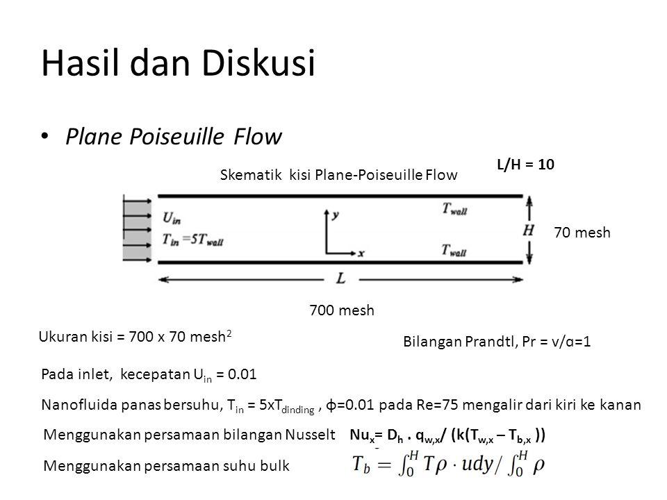Hasil dan Diskusi Plane Poiseuille Flow Skematik kisi Plane-Poiseuille Flow L/H = 10 70 mesh 700 mesh Ukuran kisi = 700 x 70 mesh 2 Pada inlet, kecepatan U in = 0.01 Nanofluida panas bersuhu, T in = 5xT dinding, ɸ=0.01 pada Re=75 mengalir dari kiri ke kanan Bilangan Prandtl, Pr = v/ɑ=1 Menggunakan persamaan bilangan Nusselt Nu x = D h.