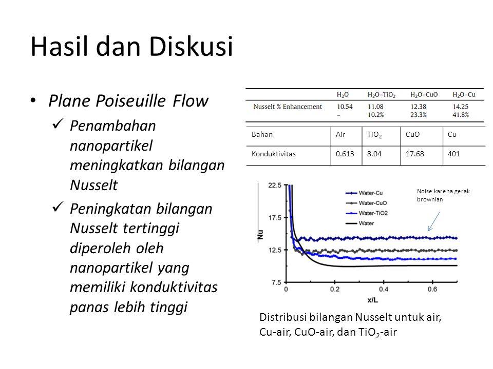Hasil dan Diskusi Plane Poiseuille Flow Penambahan nanopartikel meningkatkan bilangan Nusselt Peningkatan bilangan Nusselt tertinggi diperoleh oleh nanopartikel yang memiliki konduktivitas panas lebih tinggi Distribusi bilangan Nusselt untuk air, Cu-air, CuO-air, dan TiO 2 -air BahanAirTiO 2 CuOCu Konduktivitas0.6138.0417.68401 Noise karena gerak brownian